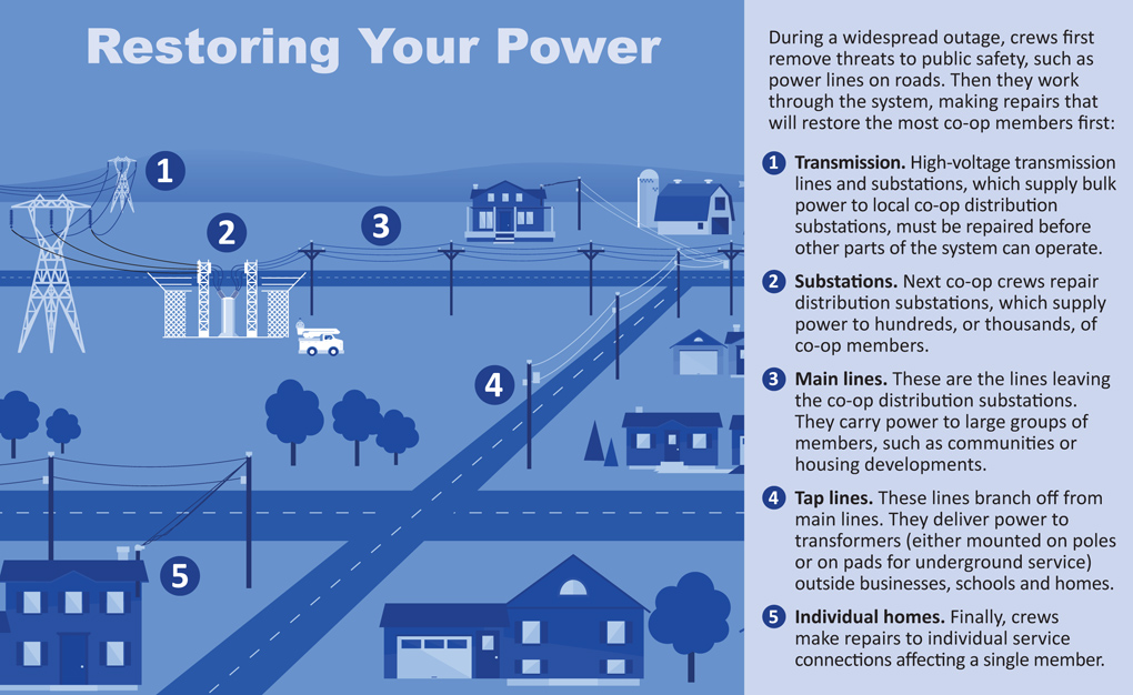 Process to restore power